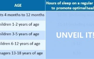 Kids Sleeping Chart Based on Age